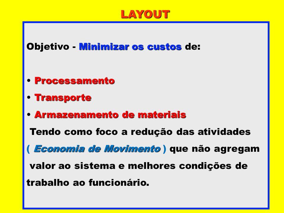 Minimizar os custos Objetivo - Minimizar os custos de: Processamento Transporte Armazenamento de materiais Tendo como foco a redução das atividades Ec