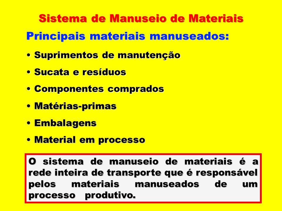 Sistema de Manuseio de Materiais Sistema de Manuseio de Materiais Principais materiais manuseados: Suprimentos de manutenção Suprimentos de manutenção