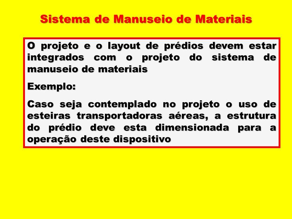 O projeto e o layout de prédios devem estar integrados com o projeto do sistema de manuseio de materiais Exemplo: Caso seja contemplado no projeto o u