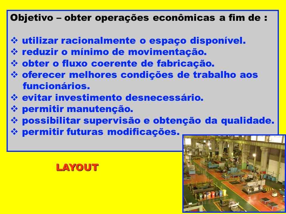 LAYOUT Objetivo – obter operações econômicas a fim de : utilizar racionalmente o espaço disponível. reduzir o mínimo de movimentação. obter o fluxo co