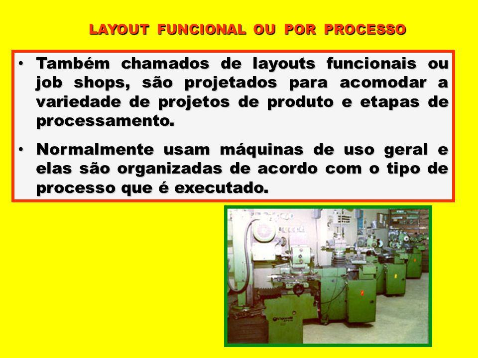 Também chamados de layouts funcionais ou job shops, são projetados para acomodar a variedade de projetos de produto e etapas de processamento. Também