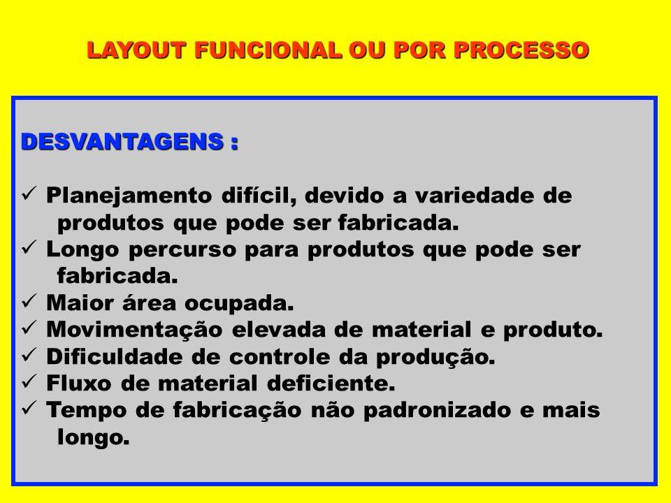 LAYOUT FUNCIONAL OU POR PROCESSO DESVANTAGENS : Planejamento difícil, devido a variedade de produtos que pode ser fabricada. Longo percurso para produ