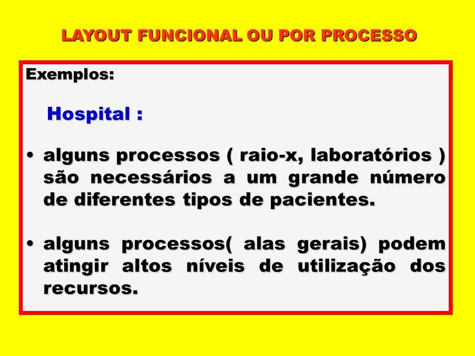 LAYOUT FUNCIONAL OU POR PROCESSO Exemplos: Hospital : Hospital : alguns processos ( raio-x, laboratórios ) são necessários a um grande número de difer