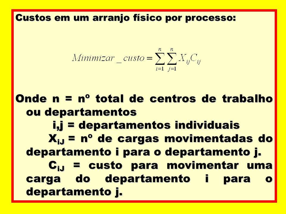Custos em um arranjo físico por processo: Onde n = nº total de centros de trabalho ou departamentos i,j = departamentos individuais i,j = departamento