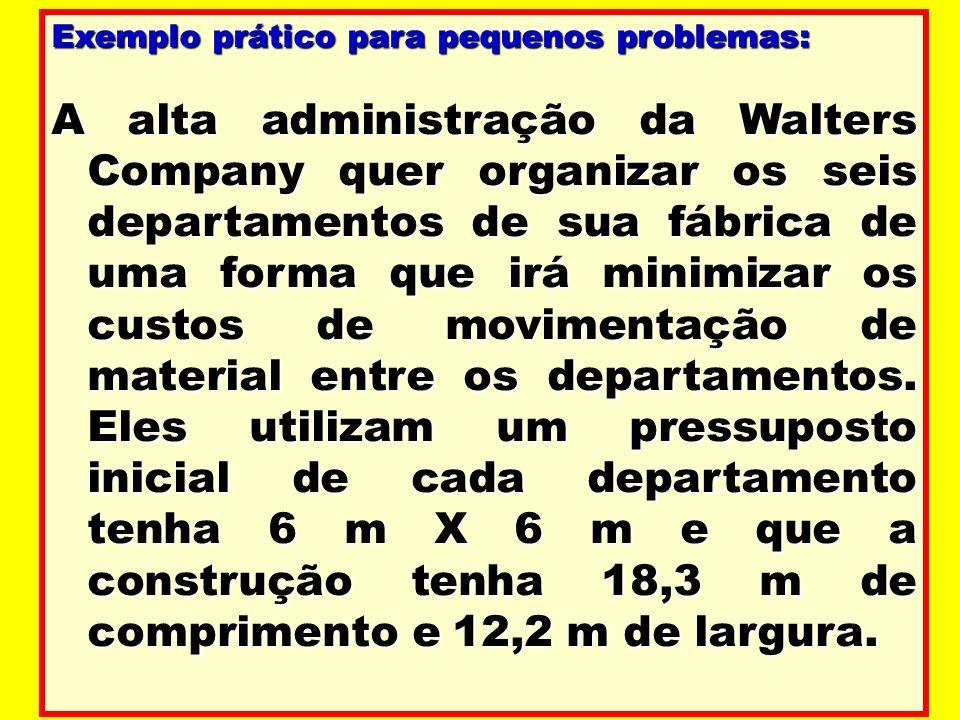 Exemplo prático para pequenos problemas: A alta administração da Walters Company quer organizar os seis departamentos de sua fábrica de uma forma que