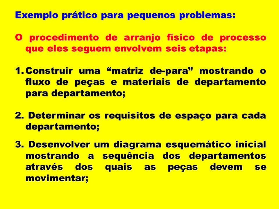 Exemplo prático para pequenos problemas: O procedimento de arranjo físico de processo que eles seguem envolvem seis etapas: 1.Construir uma matriz de-