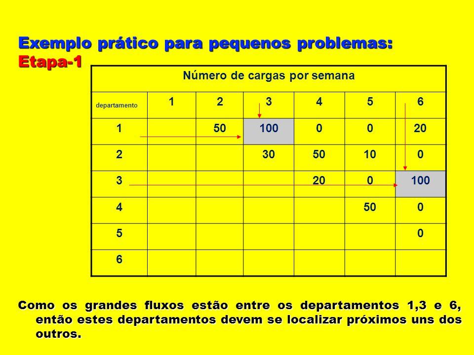Exemplo prático para pequenos problemas: Etapa-1 Como os grandes fluxos estão entre os departamentos 1,3 e 6, então estes departamentos devem se local
