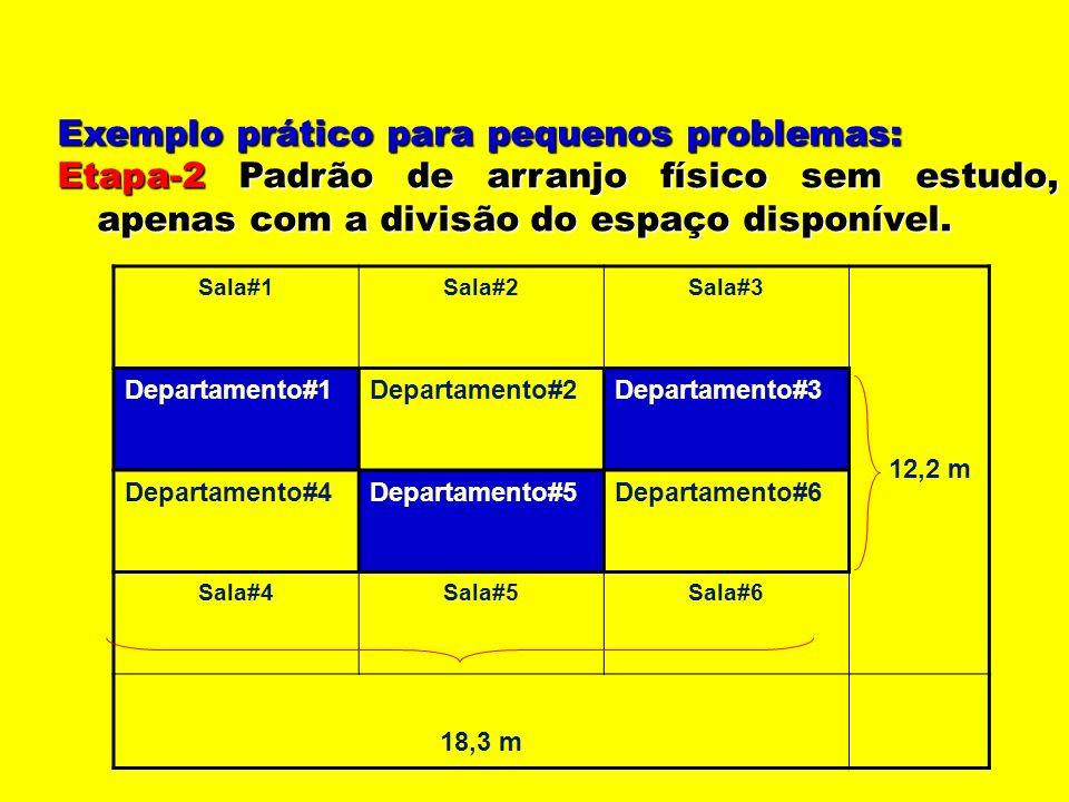 Exemplo prático para pequenos problemas: Etapa-2 Padrão de arranjo físico sem estudo, apenas com a divisão do espaço disponível. Sala#1Sala#2Sala#3 12