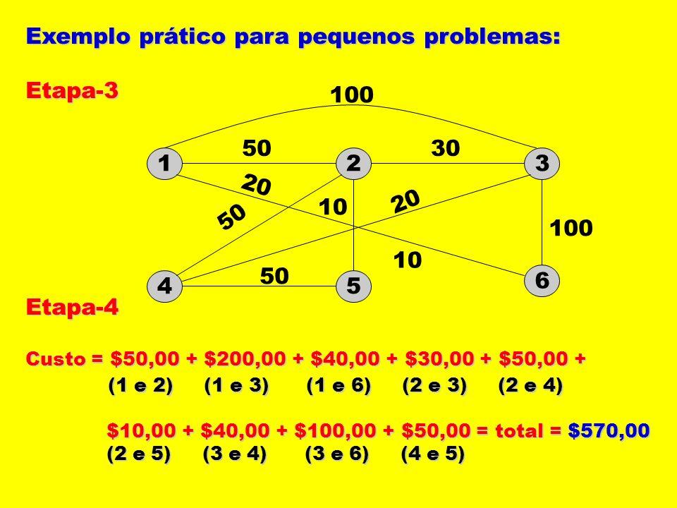 Exemplo prático para pequenos problemas: Etapa-3Etapa-4 Custo = $50,00 + $200,00 + $40,00 + $30,00 + $50,00 + (1 e 2) (1 e 3) (1 e 6) (2 e 3) (2 e 4)
