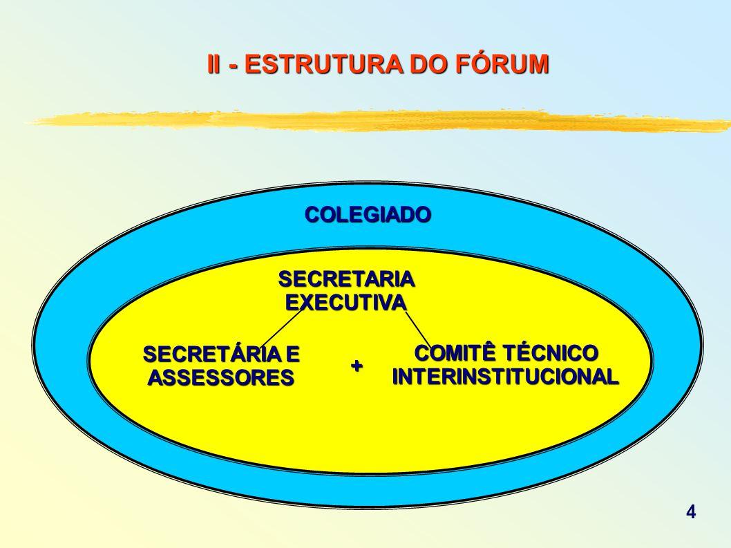 II - ESTRUTURA DO FÓRUM SECRETARIA EXECUTIVA COLEGIADO SECRETÁRIA E ASSESSORES COMITÊ TÉCNICO INTERINSTITUCIONAL + 4