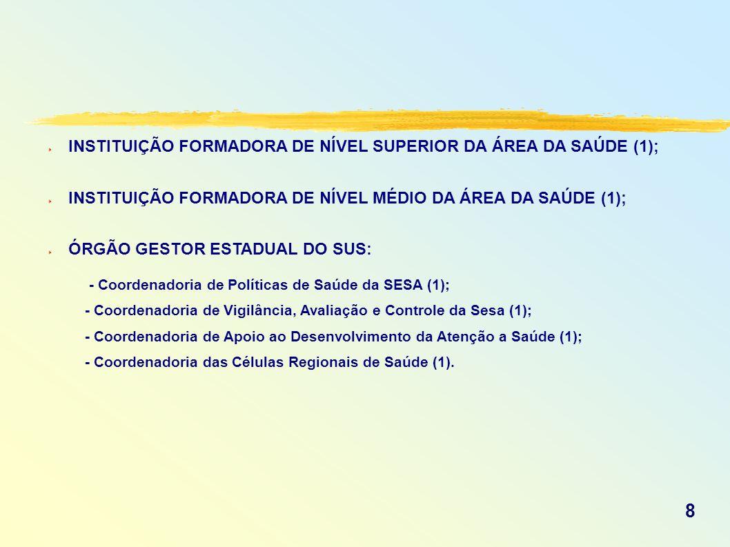 INSTITUIÇÃO FORMADORA DE NÍVEL SUPERIOR DA ÁREA DA SAÚDE (1); INSTITUIÇÃO FORMADORA DE NÍVEL MÉDIO DA ÁREA DA SAÚDE (1); ÓRGÃO GESTOR ESTADUAL DO SUS:
