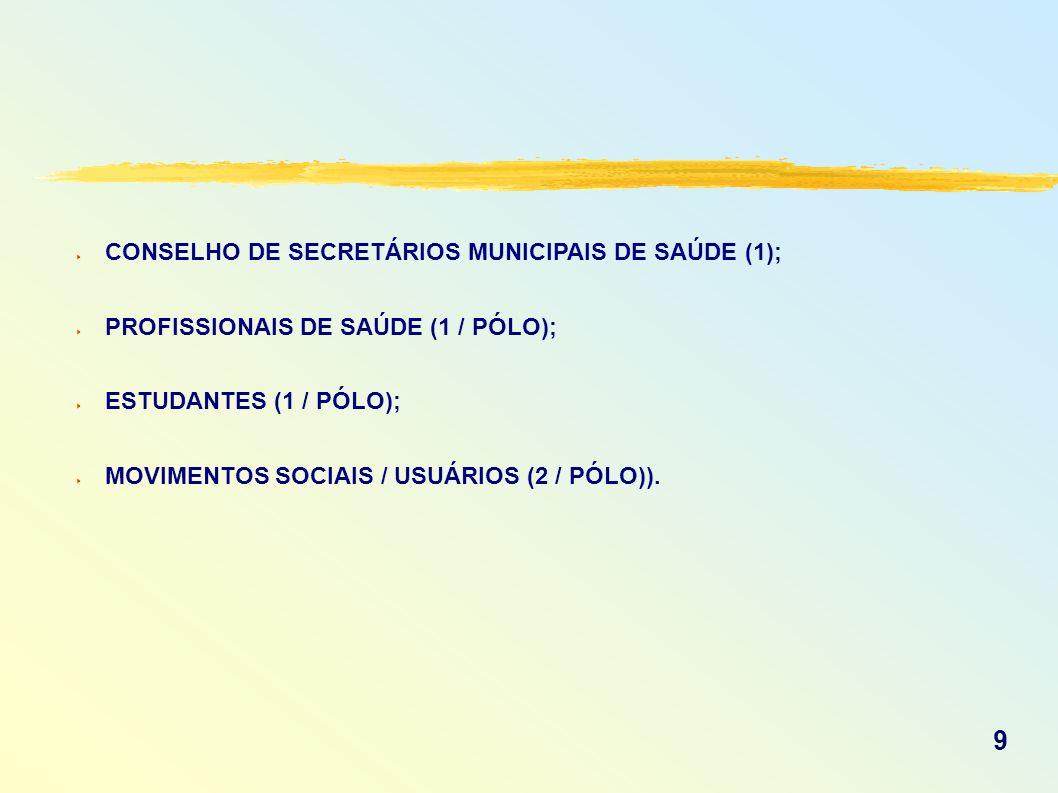 CONSELHO DE SECRETÁRIOS MUNICIPAIS DE SAÚDE (1); PROFISSIONAIS DE SAÚDE (1 / PÓLO); ESTUDANTES (1 / PÓLO); MOVIMENTOS SOCIAIS / USUÁRIOS (2 / PÓLO)).