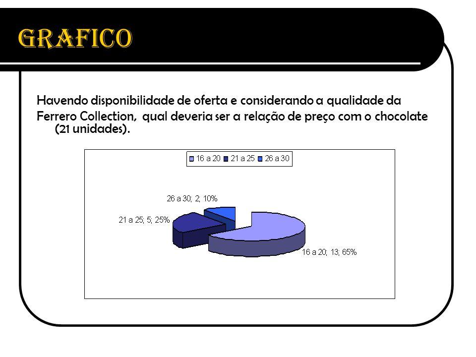 Havendo disponibilidade de oferta e considerando a qualidade da Ferrero Collection, qual deveria ser a relação de preço com o chocolate (21 unidades).