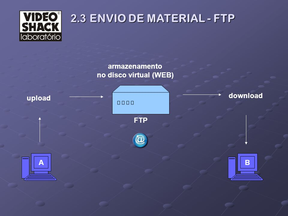 2.3 ENVIO DE MATERIAL - FTP 2.3 ENVIO DE MATERIAL - FTP AB FTP upload download armazenamento no disco virtual (WEB)