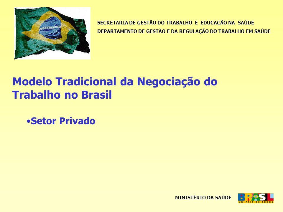 SECRETARIA DE GESTÃO DO TRABALHO E EDUCAÇÃO NA SAÚDE DEPARTAMENTO DE GESTÃO E DA REGULAÇÃO DO TRABALHO EM SAÚDE MINISTÉRIO DA SAÚDE Modelo Tradicional da Negociação do Trabalho no Brasil Setor Privado