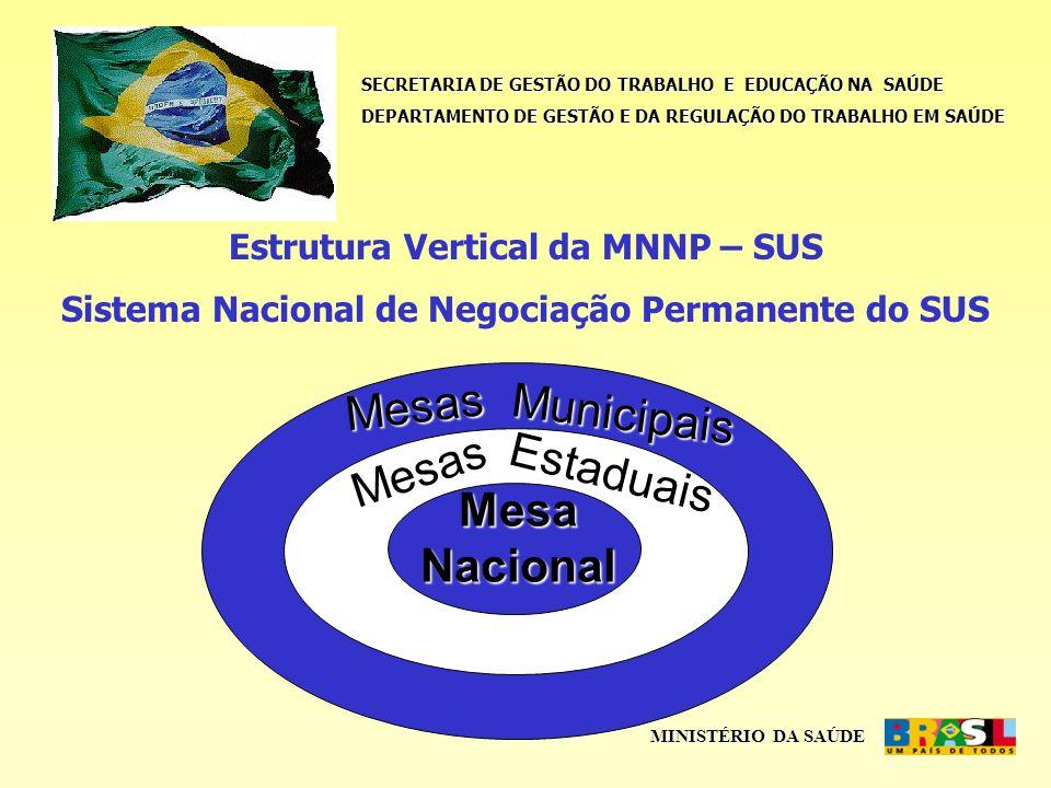 SECRETARIA DE GESTÃO DO TRABALHO E EDUCAÇÃO NA SAÚDE DEPARTAMENTO DE GESTÃO E DA REGULAÇÃO DO TRABALHO EM SAÚDE MINISTÉRIO DA SAÚDE Objetivos da MNNP - SUS 1.
