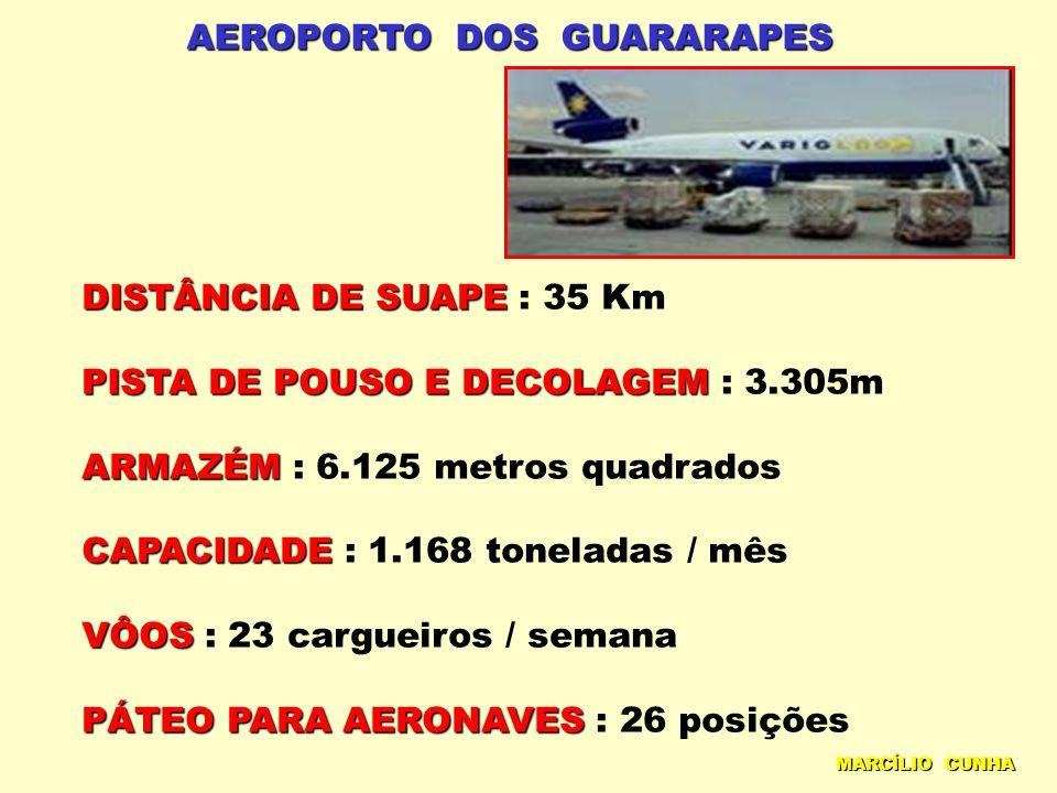 AEROPORTO DOS GUARARAPES DISTÂNCIA DE SUAPE DISTÂNCIA DE SUAPE : 35 Km PISTA DE POUSO E DECOLAGEM PISTA DE POUSO E DECOLAGEM : 3.305m ARMAZÉM ARMAZÉM : 6.125 metros quadrados CAPACIDADE CAPACIDADE : 1.168 toneladas / mês VÔOS VÔOS : 23 cargueiros / semana PÁTEO PARA AERONAVES PÁTEO PARA AERONAVES : 26 posições MARCÍLIO CUNHA
