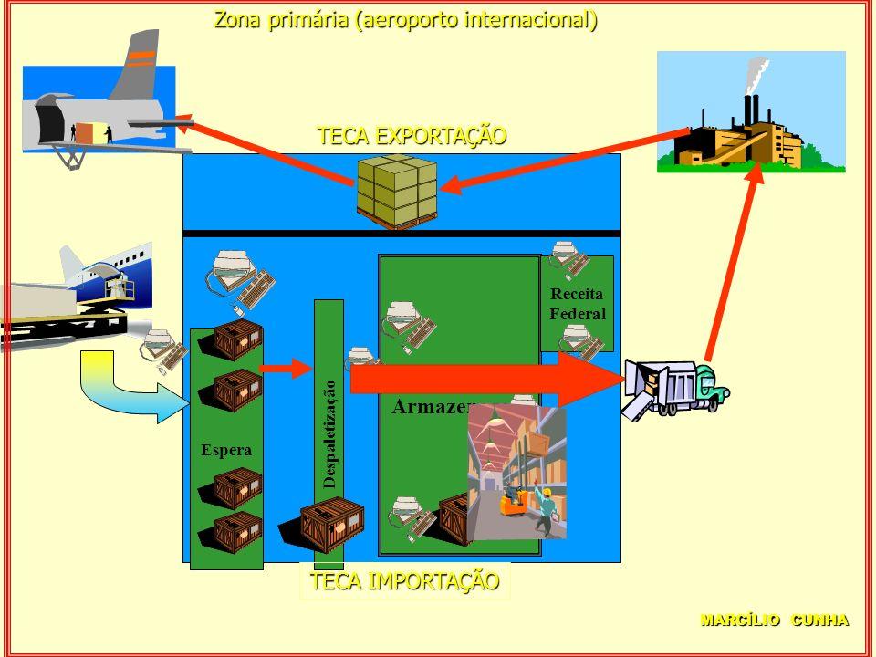 Armazenagem Espera Despaletização Receita Federal TECA EXPORTAÇÃO TECA IMPORTAÇÃO Zona primária (aeroporto internacional) MARCÍLIO CUNHA