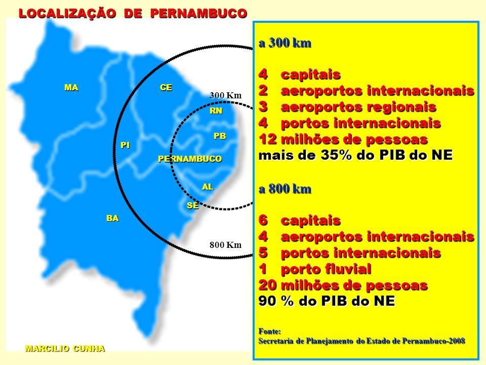 RN PB PERNAMBUCO AL SE CE PI MA BA 800 Km 300 Km a 300 km 4 capitais 2 aeroportos internacionais 3 aeroportos regionais 4 portos internacionais 12 milhões de pessoas mais de 35% do PIB do NE a 800 km 6 capitais 4 aeroportos internacionais 5 portos internacionais 1 porto fluvial 20 milhões de pessoas 90 % do PIB do NE Fonte: Secretaria de Planejamento do Estado de Pernambuco-2008 LOCALIZAÇÃO DE PERNAMBUCO MARCILIO CUNHA