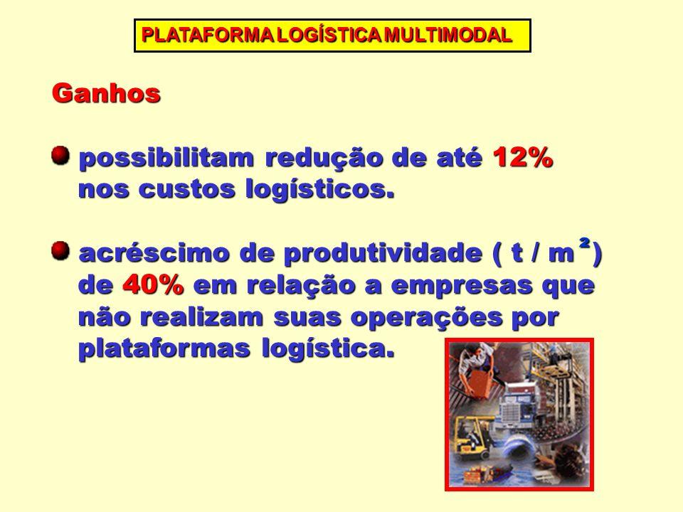 Ganhos possibilitam redução de até 12% possibilitam redução de até 12% nos custos logísticos. nos custos logísticos. acréscimo de produtividade ( t /