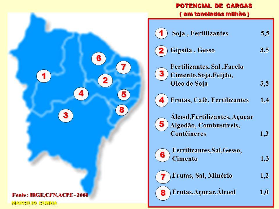 1 3 4 6 7 2 5 8 POTENCIAL DE CARGAS ( em toneladas milhão ) ( em toneladas milhão ) Soja, Fertilizantes 5,5 Soja, Fertilizantes 5,5 Gipsita, Gesso 3,5