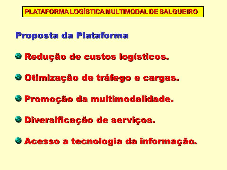Proposta da Plataforma Redução de custos logísticos. Redução de custos logísticos. Otimização de tráfego e cargas. Otimização de tráfego e cargas. Pro