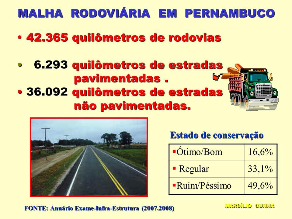 MALHA RODOVIÁRIA EM PERNAMBUCO 42.365 quilômetros de rodovias 6.293quilômetros de estradas 6.293 quilômetros de estradas pavimentadas.