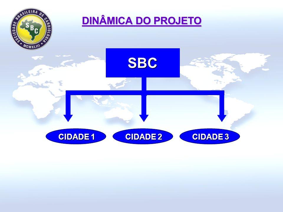 DINÂMICA DO PROJETO CIDADE 3 CIDADE 2 CIDADE 1 SBC