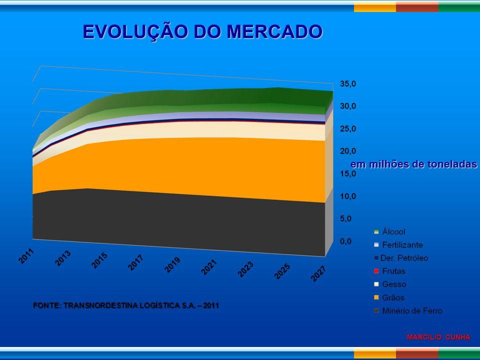 EVOLUÇÃO DO MERCADO em milhões de toneladas FONTE: TRANSNORDESTINA LOGÍSTICA S.A. – 2011
