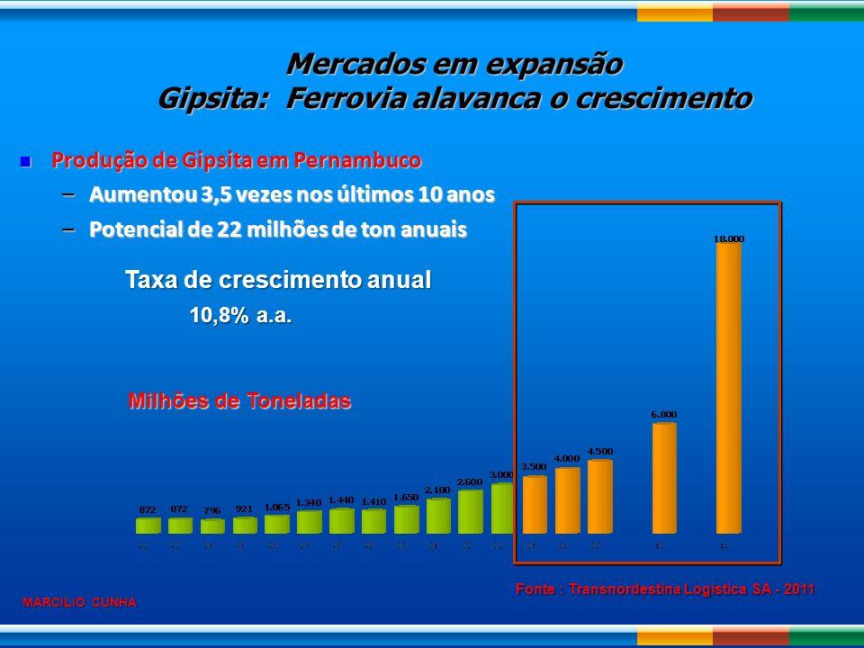 Produção de Gipsita em Pernambuco Produção de Gipsita em Pernambuco –Aumentou 3,5 vezes nos últimos 10 anos –Potencial de 22 milhões de ton anuais Tax