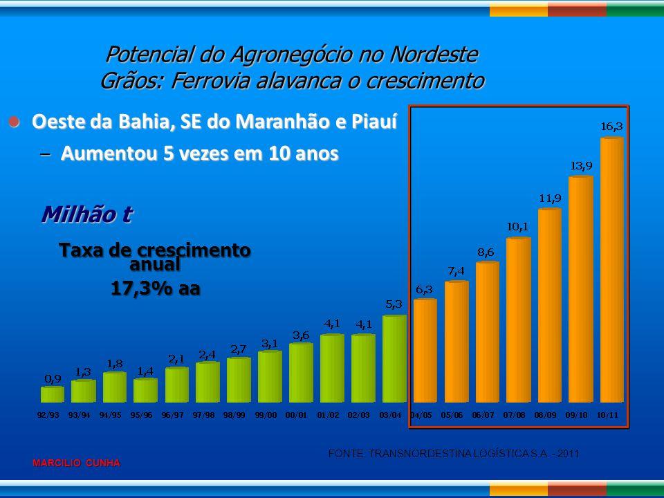 MARCILIO CUNHA Oeste da Bahia, SE do Maranhão e Piauí Oeste da Bahia, SE do Maranhão e Piauí – Aumentou 5 vezes em 10 anos Milhão t Taxa de cresciment
