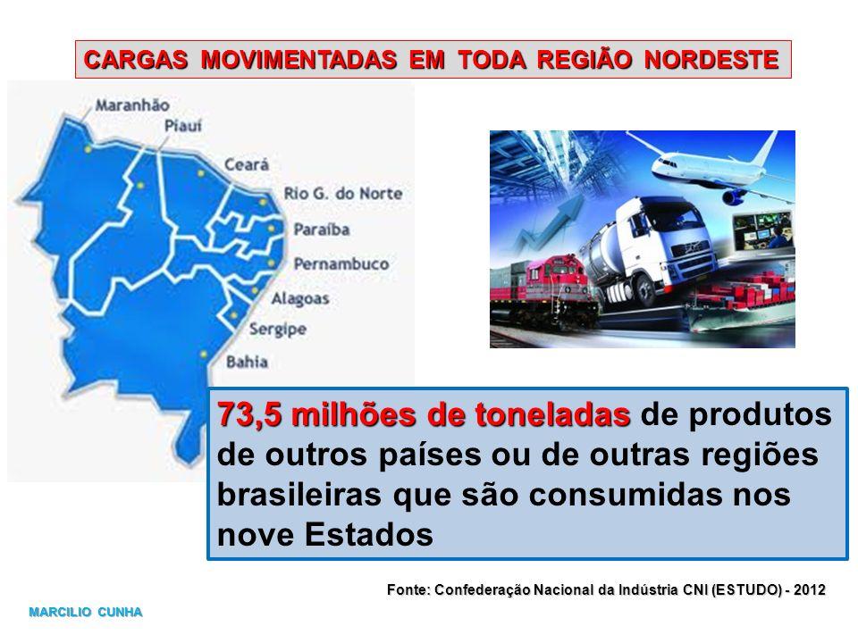 CARGAS MOVIMENTADAS EM TODA REGIÃO NORDESTE 73,5 milhões de toneladas 73,5 milhões de toneladas de produtos de outros países ou de outras regiões bras