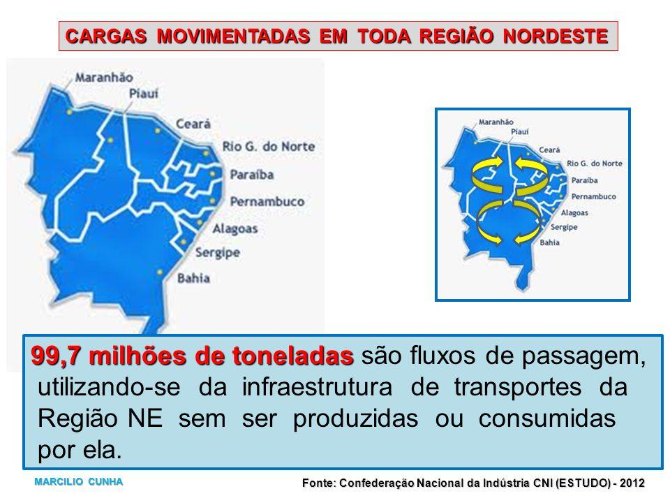 CARGAS MOVIMENTADAS EM TODA REGIÃO NORDESTE 99,7 milhões de toneladas 99,7 milhões de toneladas são fluxos de passagem, utilizando-se da infraestrutur