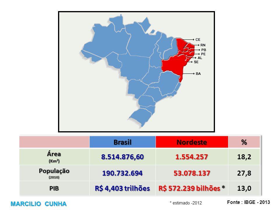 Fonte : IBGE - 2013 MARCILIO CUNHA * estimado -2012