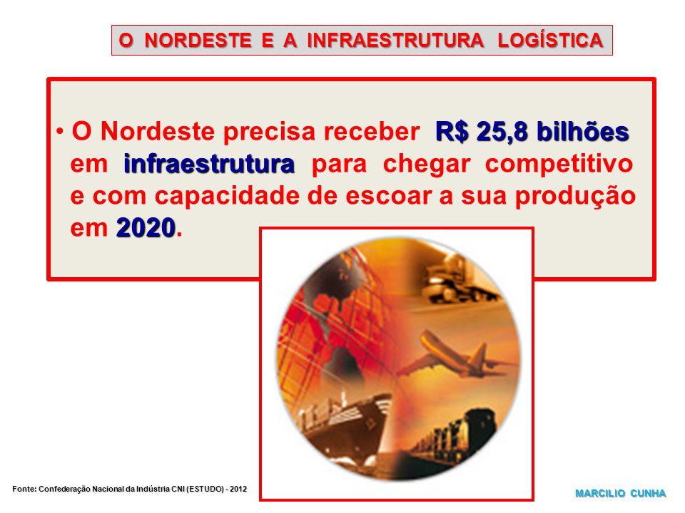 O NORDESTE E A INFRAESTRUTURA LOGÍSTICA R$ 25,8 bilhões O Nordeste precisa receber R$ 25,8 bilhões infraestrutura em infraestrutura para chegar compet