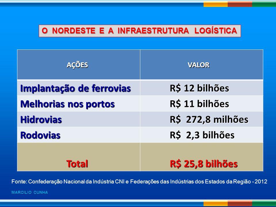 O NORDESTE E A INFRAESTRUTURA LOGÍSTICA AÇÕES AÇÕES VALOR VALOR Implantação de ferrovias R$ 12 bilhões R$ 12 bilhões Melhorias nos portos R$ 11 bilhõe