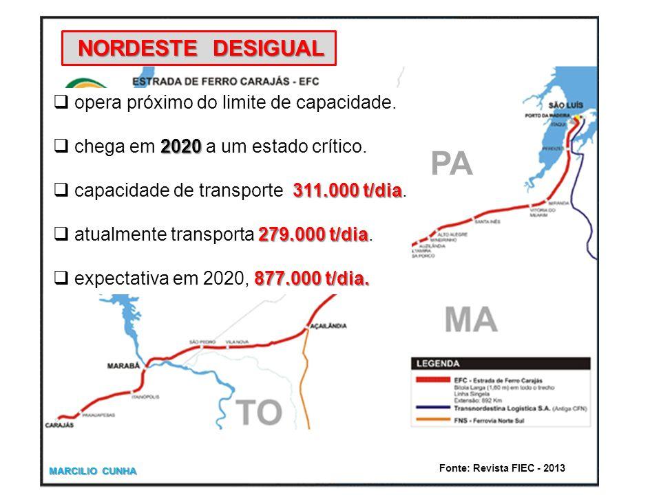 NORDESTE DESIGUAL opera próximo do limite de capacidade. 2020 chega em 2020 a um estado crítico. 311.000 t/dia capacidade de transporte 311.000 t/dia.
