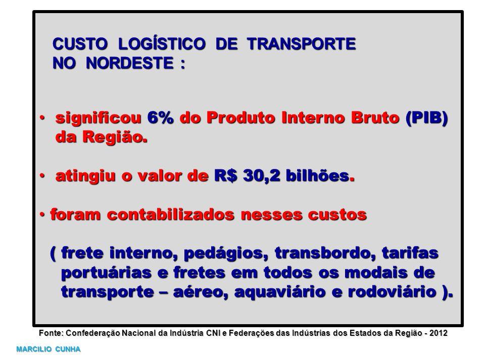 CUSTO LOGÍSTICO DE TRANSPORTE CUSTO LOGÍSTICO DE TRANSPORTE NO NORDESTE : NO NORDESTE : significou 6% do Produto Interno Bruto (PIB) significou 6% do