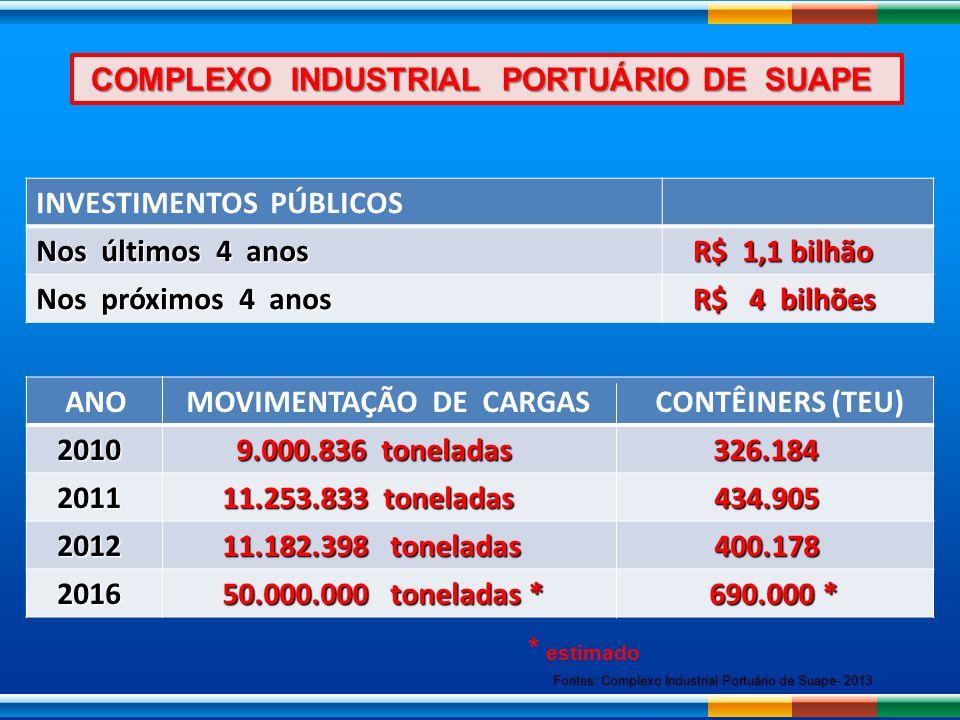 COMPLEXO INDUSTRIAL PORTUÁRIO DE SUAPE COMPLEXO INDUSTRIAL PORTUÁRIO DE SUAPE INVESTIMENTOS PÚBLICOS Nos últimos 4 anos R$ 1,1 bilhão R$ 1,1 bilhão No