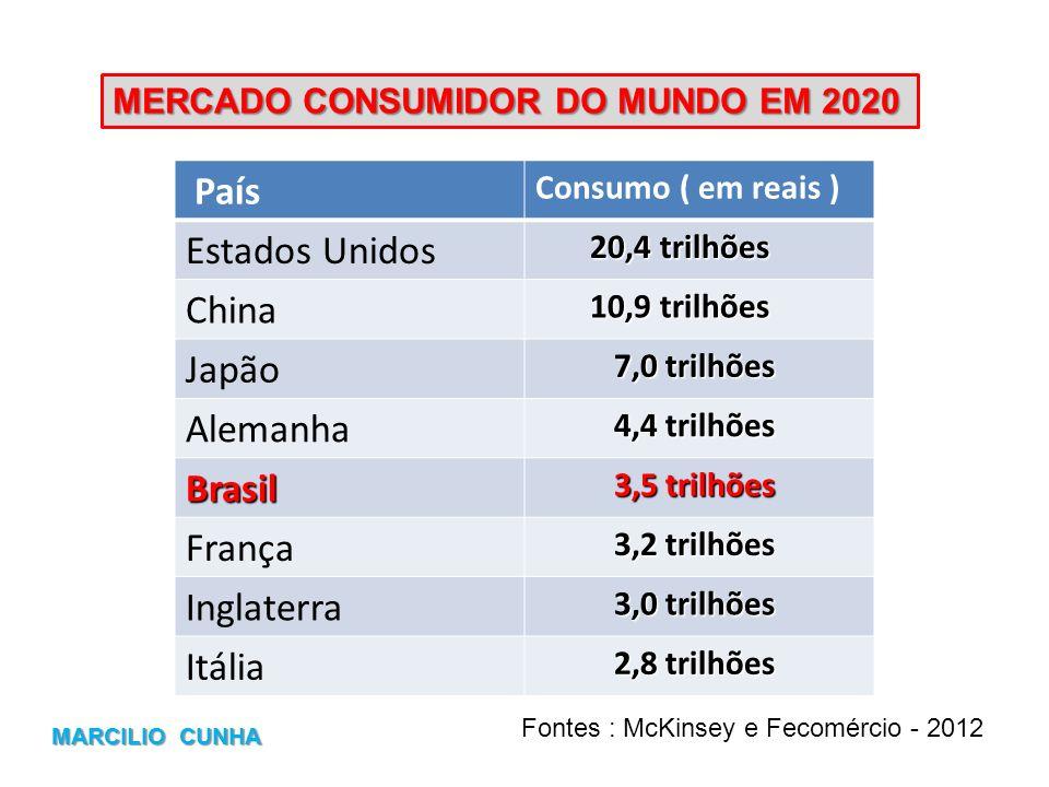 País Consumo ( em reais ) Estados Unidos 20,4 trilhões 20,4 trilhões China 10,9 trilhões 10,9 trilhões Japão 7,0 trilhões 7,0 trilhões Alemanha 4,4 tr
