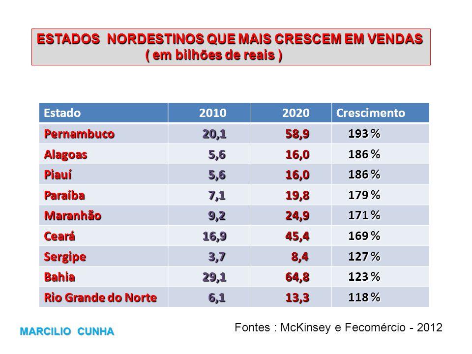 ESTADOS NORDESTINOS QUE MAIS CRESCEM EM VENDAS ( em bilhões de reais ) ( em bilhões de reais ) Estado 2010 2020Crescimento Pernambuco 20,1 20,1 58,9 5