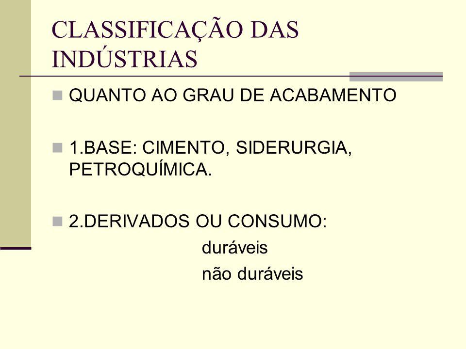 CLASSIFICAÇÃO DAS INDÚSTRIAS QUANTO AO GRAU DE ACABAMENTO 1.BASE: CIMENTO, SIDERURGIA, PETROQUÍMICA. 2.DERIVADOS OU CONSUMO: duráveis não duráveis