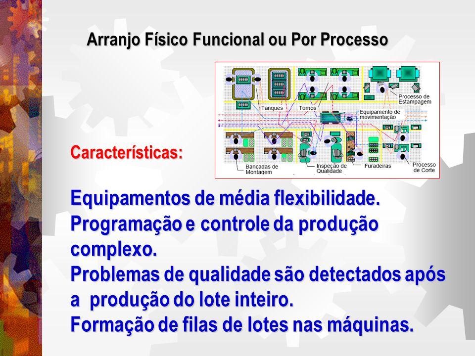Características: Equipamentos de média flexibilidade. Programação e controle da produção complexo. Problemas de qualidade são detectados após a produç