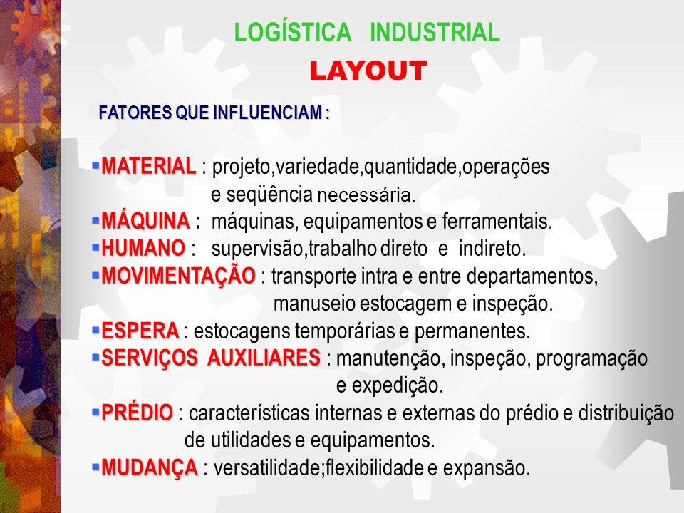 LOGÍSTICA INDUSTRIAL LAYOUT FATORES QUE INFLUENCIAM : MATERIAL MATERIAL : projeto,variedade,quantidade,operações e seqüência necessária. MÁQUINA MÁQUI