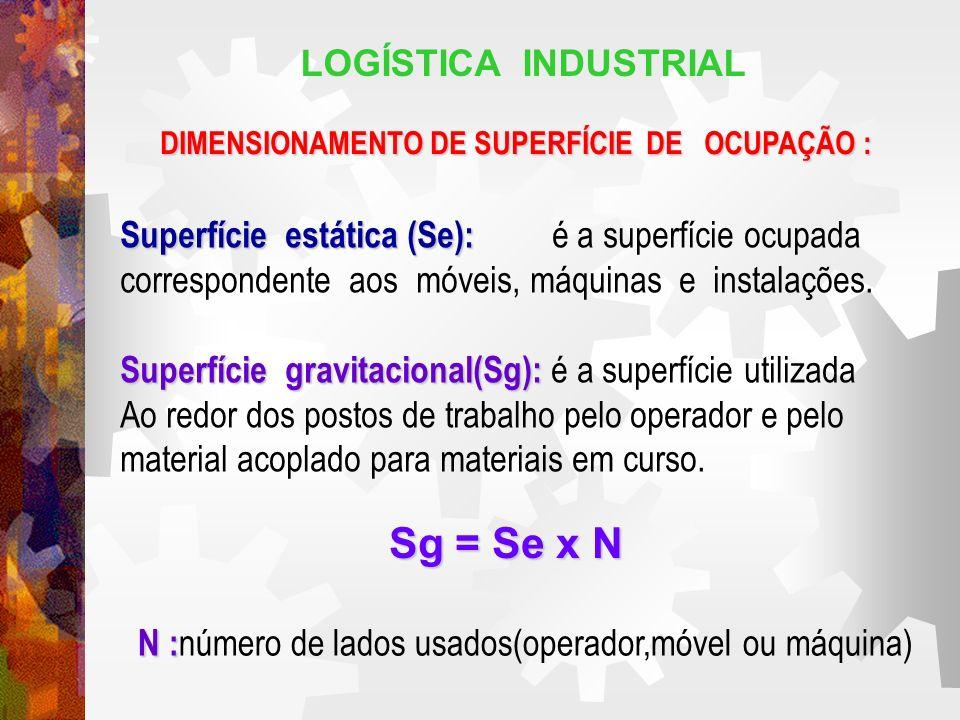 LOGÍSTICA INDUSTRIAL DIMENSIONAMENTO DE SUPERFÍCIE DE OCUPAÇÃO : Superfície estática (Se): Superfície estática (Se): é a superfície ocupada correspond