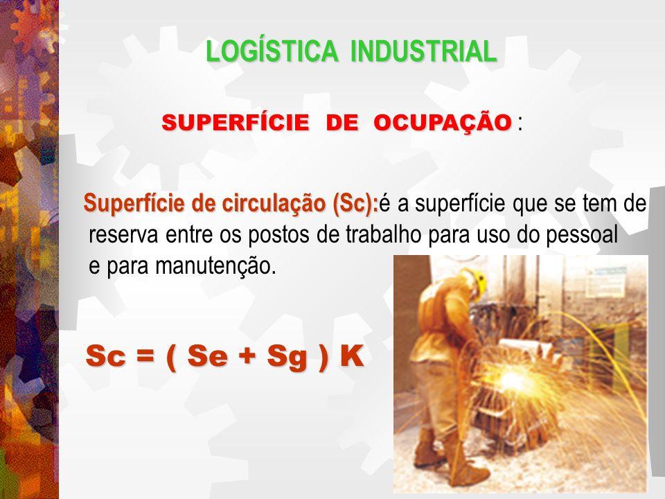 LOGÍSTICA INDUSTRIAL SUPERFÍCIE DE OCUPAÇÃO SUPERFÍCIE DE OCUPAÇÃO : Superfície de circulação (Sc): Superfície de circulação (Sc): é a superfície que