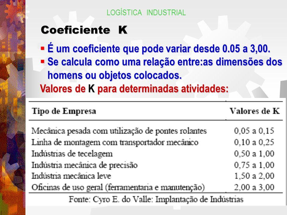 LOGÍSTICA INDUSTRIAL Coeficiente K É um coeficiente que pode variar desde 0.05 a 3,00. É um coeficiente que pode variar desde 0.05 a 3,00. Se calcula