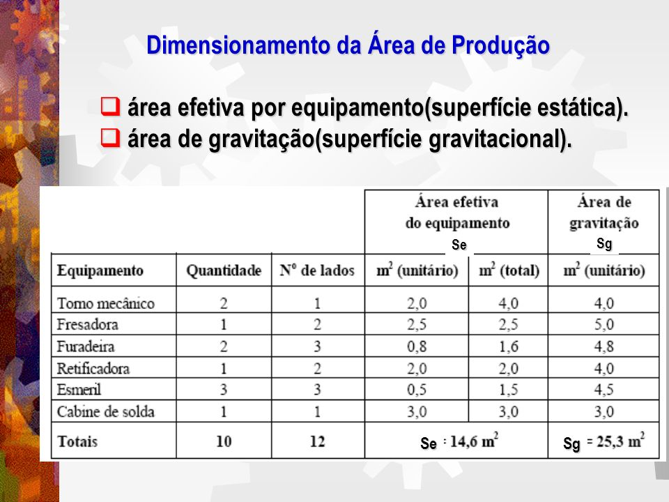 Dimensionamento da Área de Produção Dimensionamento da Área de Produção área efetiva por equipamento(superfície estática). área efetiva por equipament