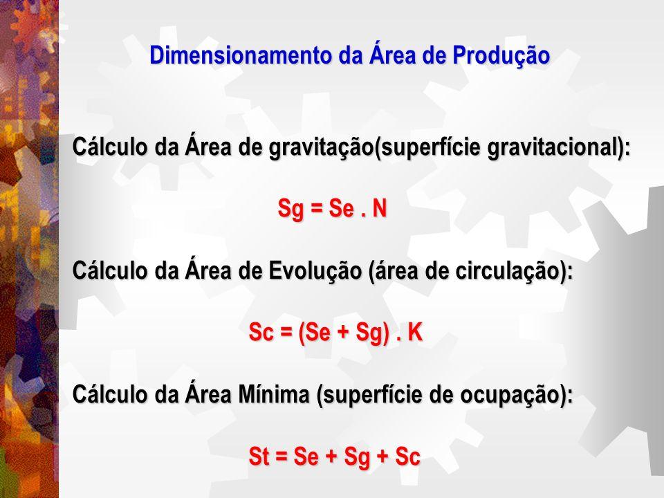 Cálculo da Área de gravitação(superfície gravitacional): Sg = Se. N Sg = Se. N Cálculo da Área de Evolução (área de circulação): Sc = (Se + Sg). K Sc