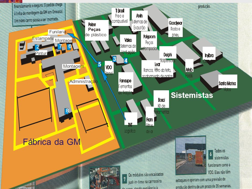 Fábrica da GM Funilaria Estamparia Pintura Administração Montagem Sistemistas Peças de plástico 6 8 3 4 5